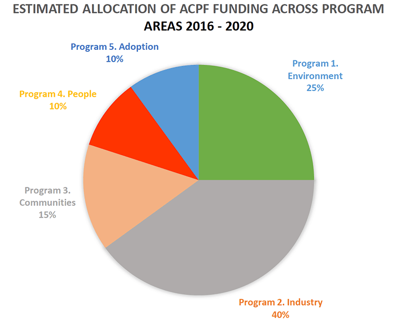 Research Development & Extension - Estimated allocation of ACPF funding across programs 2016-2020