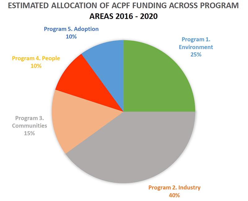 Research Development & Extension - Estimated allocation of ACPF funding across programs 2016-2020
