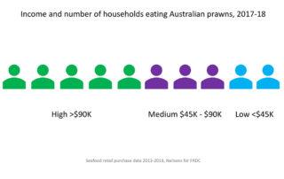 Australian prawns price trend 2018